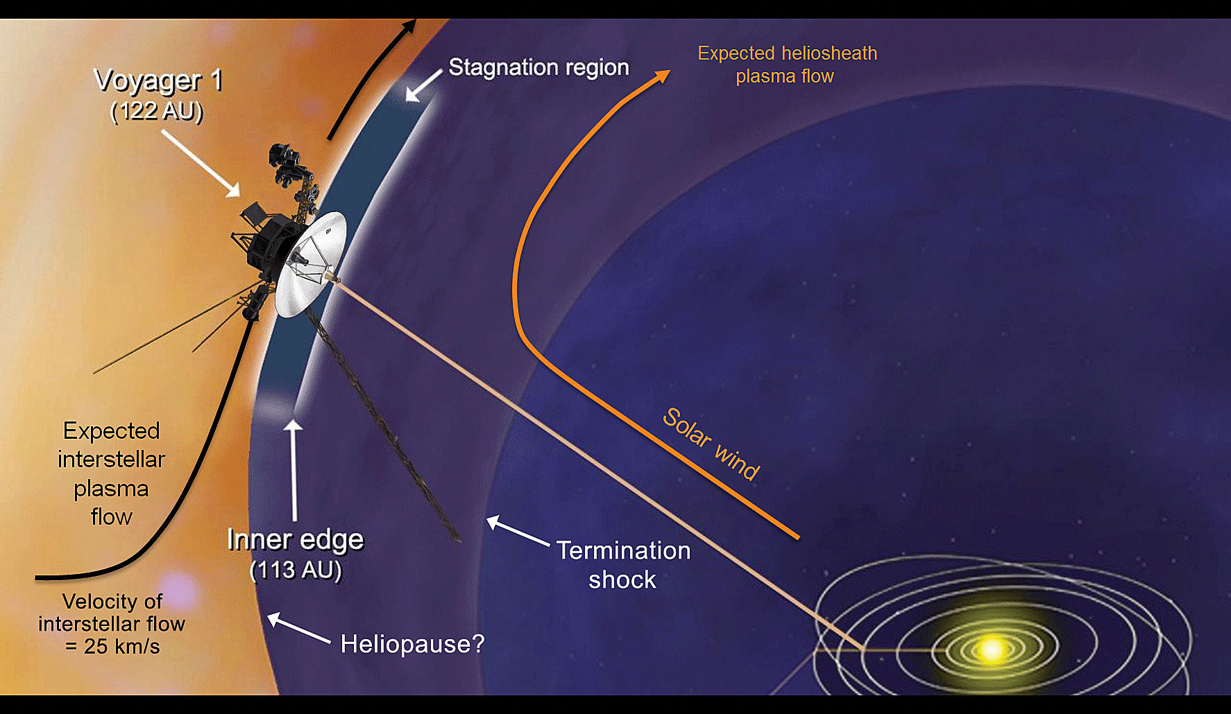 Artist's concept shows plasma flows around NASA's Voyager 1 spacecraft as it approaches interstellar space. The heliopause is the boundary between the bubble of charged particles around our sun - known as the heliosphere - and interstellar space. Its location is still a mystery and it is not clear what should be expected once the spacecraft reaches interstellar space. Credit: NASA/JPL-Caltech/JHUAPL