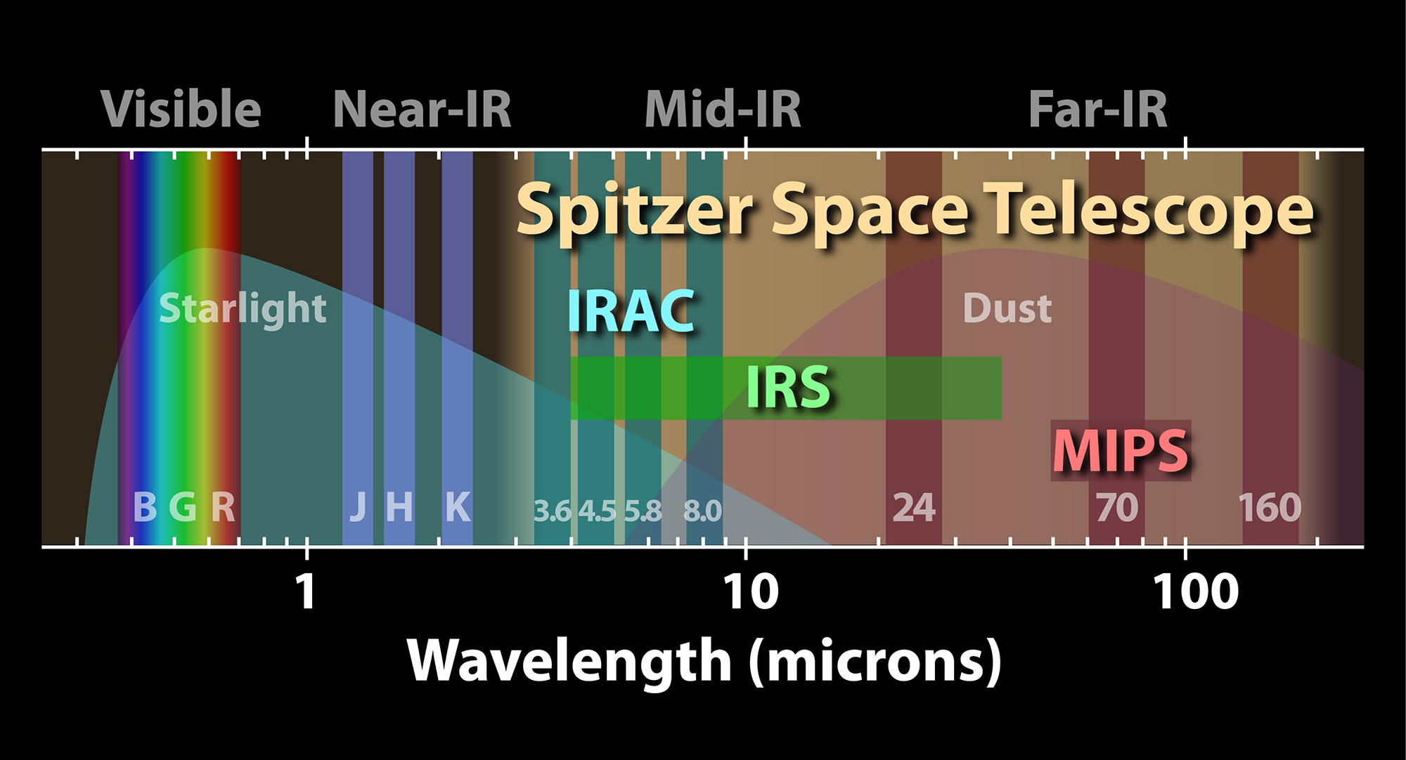 This diagram illustrates where Spitzer's vision extends in the spectrum of light, shown as a horizontal band. Vertical bars indicate different regions of the electromatic spectrum. On the left is the visible spectrum, covering the extent of human vision. On the right are the wavelengths spanned by Spitzer's detectors.