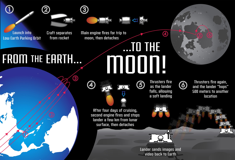 Credit: PSU Lunar Lion Team