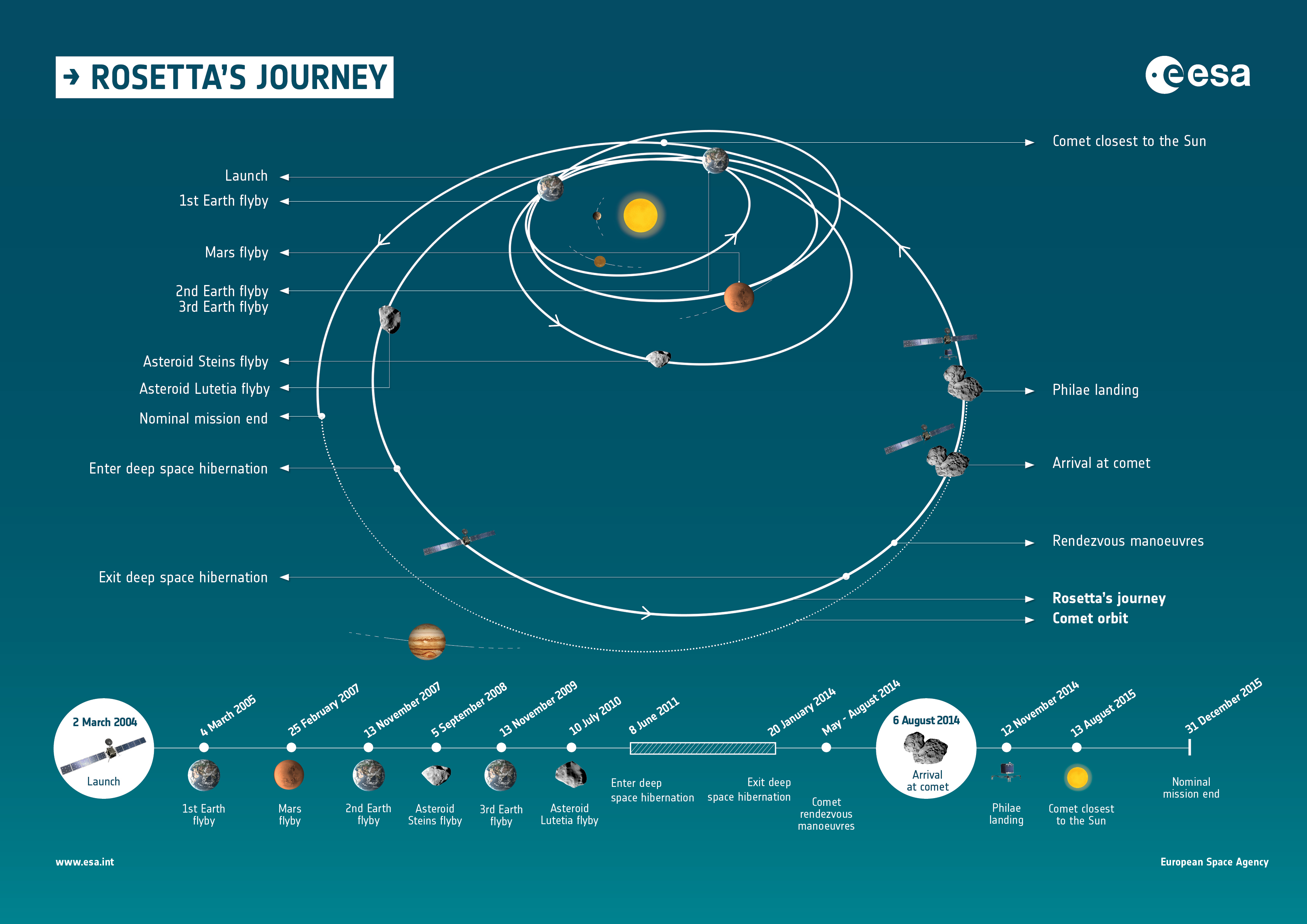 Infographic and timeline summarising the milestones of Rosetta's journey through the Solar System. Credit: ESA