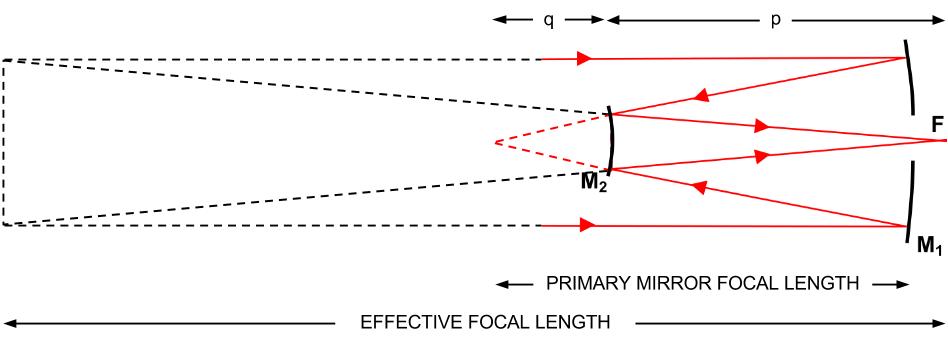 Extended diagram of a Cassegrain telescope.