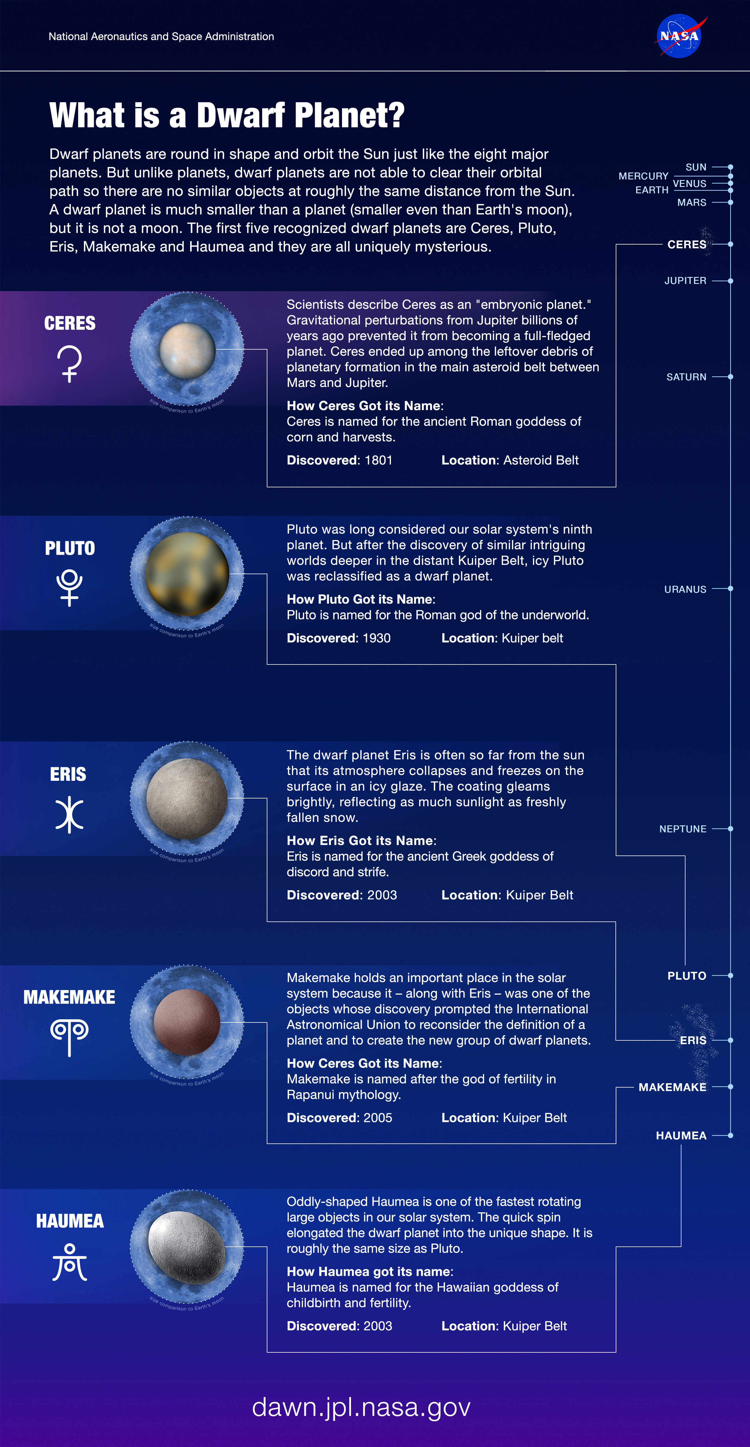 What is a Dwarf Planet? infographic uploaded to the JPL wwebsite by Jelly. Original: http://www.jpl.nasa.gov/infographics/infographic.view.php?id=11268