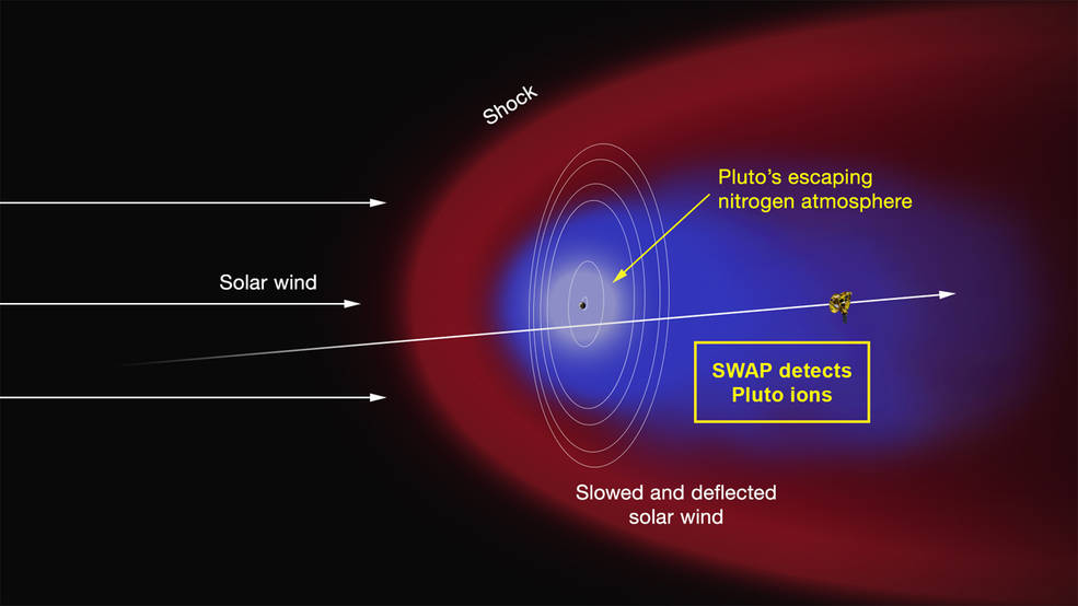 Artist's concept of the interaction of the solar wind (the supersonic outflow of electrically charged particles from the Sun) with Pluto's predominantly nitrogen atmosphere. Credit: NASA/JHUAPL/SWRI