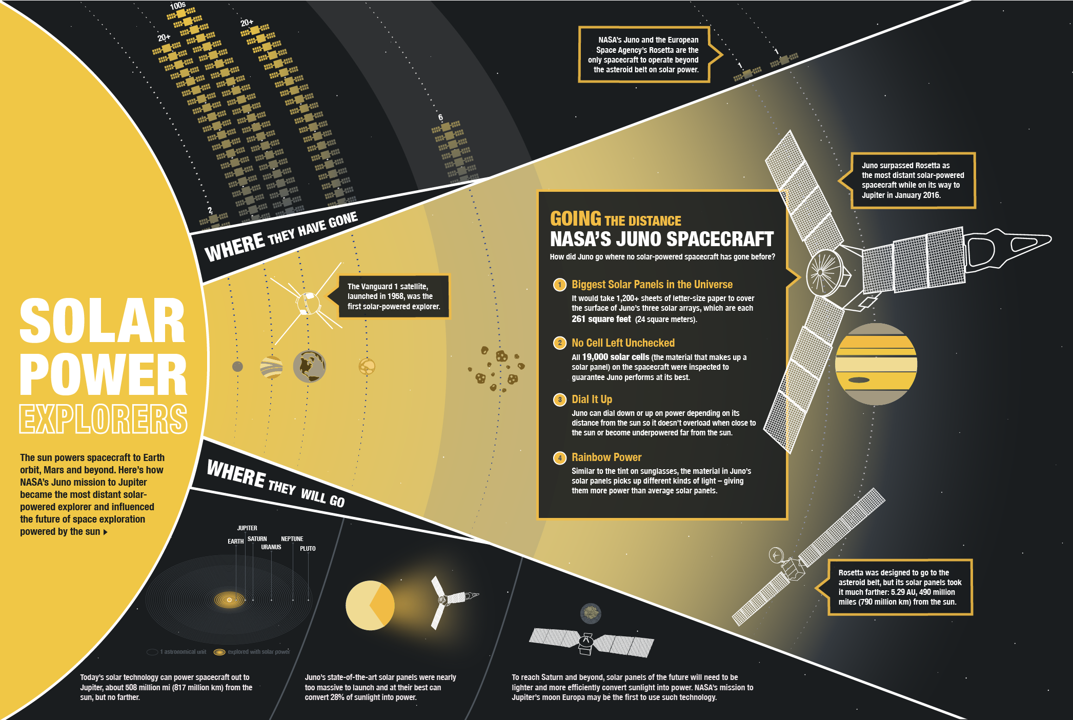 The sun powers spacecraft to Earth orbit, Mars and beyond. Here's how NASA's Juno mission to Jupiter became the most distant solar-powered explorer and influenced the future of space exploration powered by the sun. Credit: NASA/JPL-Caltech