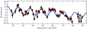 This plot shows how the motion of Proxima Centauri towards and away from Earth is changing with time. Credit: ESO/G. Anglada-Escudé