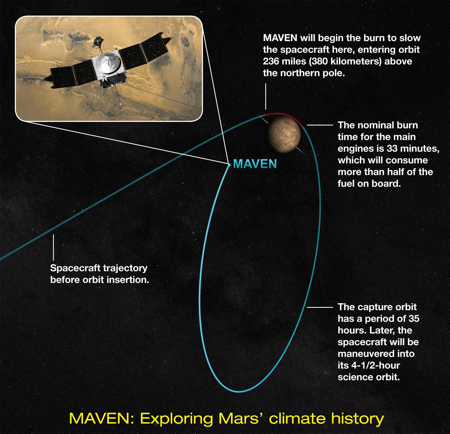 MAVEN and MOM arrive safely at Mars - RocketSTEM
