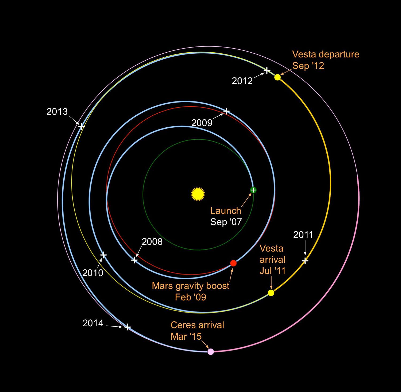 The Dawn mission trajectory.  Credit: NASA-JPL